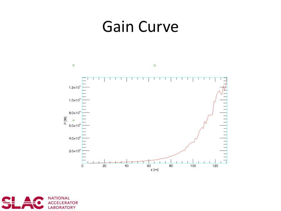 Gain Curve