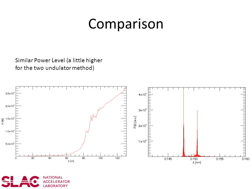 Comparison Similar Power Level (a little higher for the two undulator method)