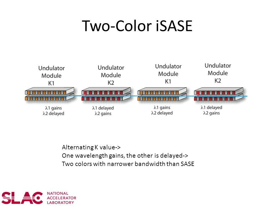Two-Color iSASE Alternating K value-> One wavelength gains, the other is delayed-> Two colors with narrower bandwidth than SASE