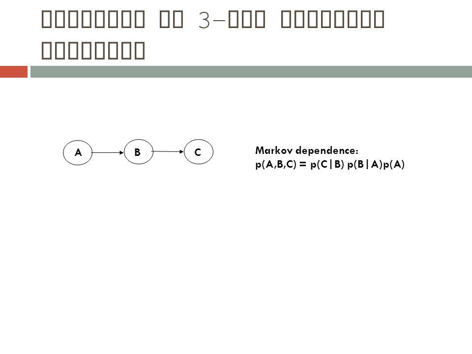 ACB Markov dependence: p(A,B,C) = p(C|B) p(B|A)p(A)