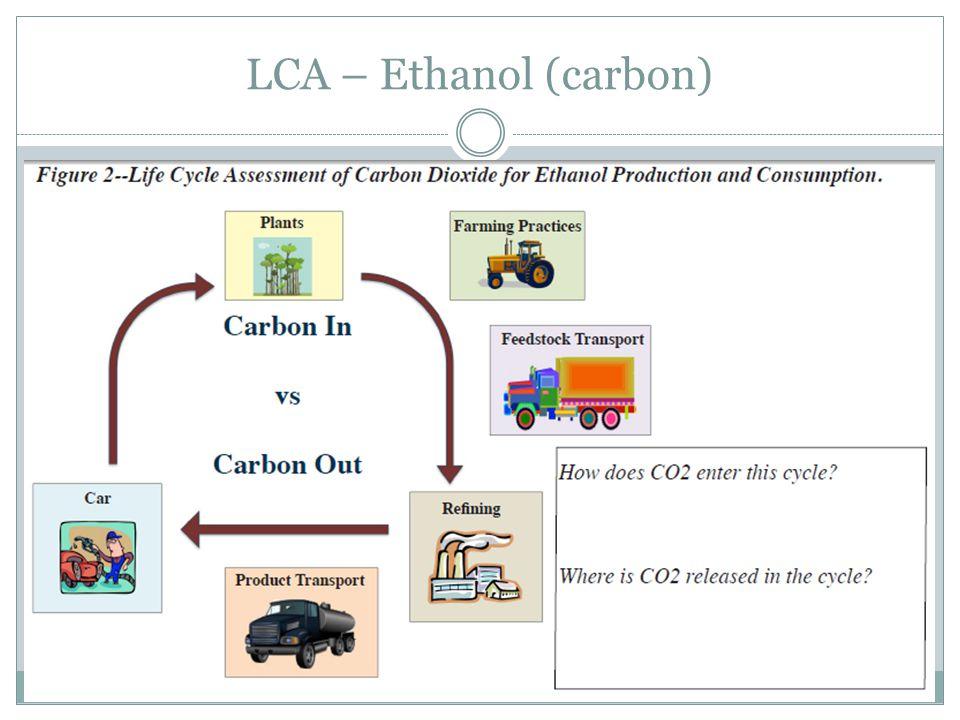 LCA – Ethanol (carbon)
