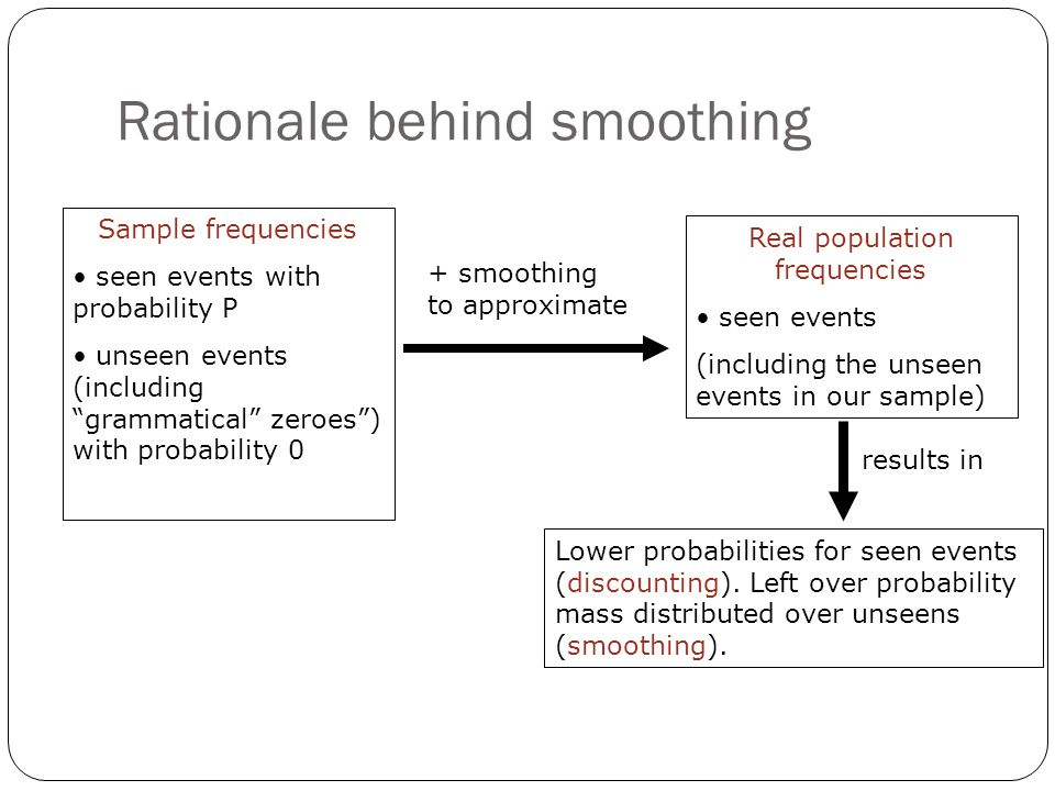 "Rationale behind smoothing Sample frequencies seen events with probability P unseen events (including ""grammatical"" zeroes"") with probability 0 Real p"