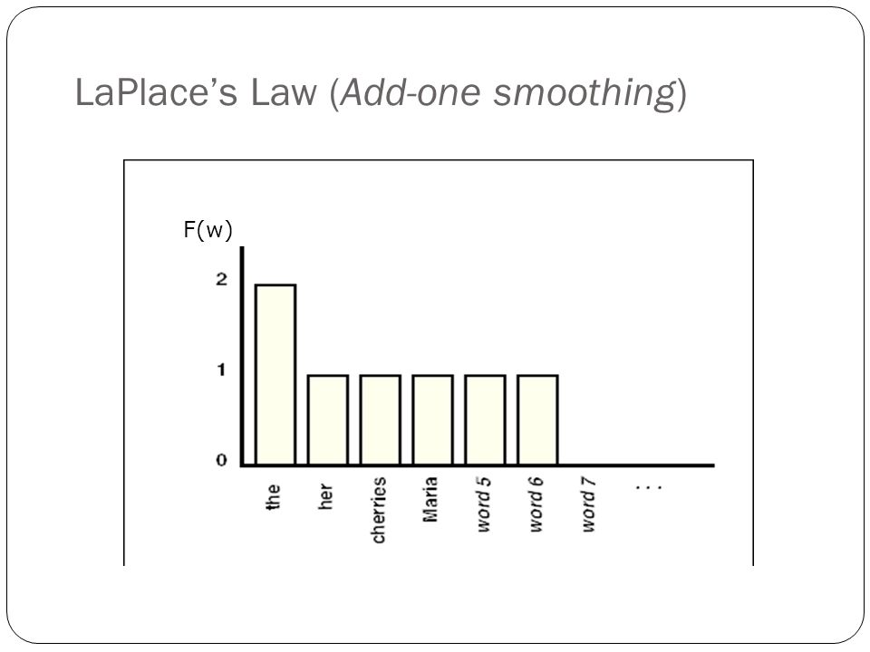 LaPlace's Law (Add-one smoothing) F(w)