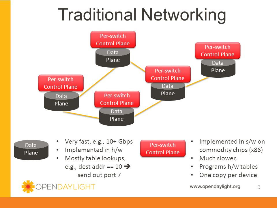 Traditional Networking 3 Data Plane Data Plane Data Plane Data Plane Data Plane Data Plane Data Plane Data Plane Data Plane Data Plane Per-switch Control Plane Data Plane Data Plane Very fast, e.g., 10+ Gbps Implemented in h/w Mostly table lookups, e.g., dest addr == 10  send out port 7 Per-switch Control Plane Implemented in s/w on commodity chips (x86) Much slower, Programs h/w tables One copy per device
