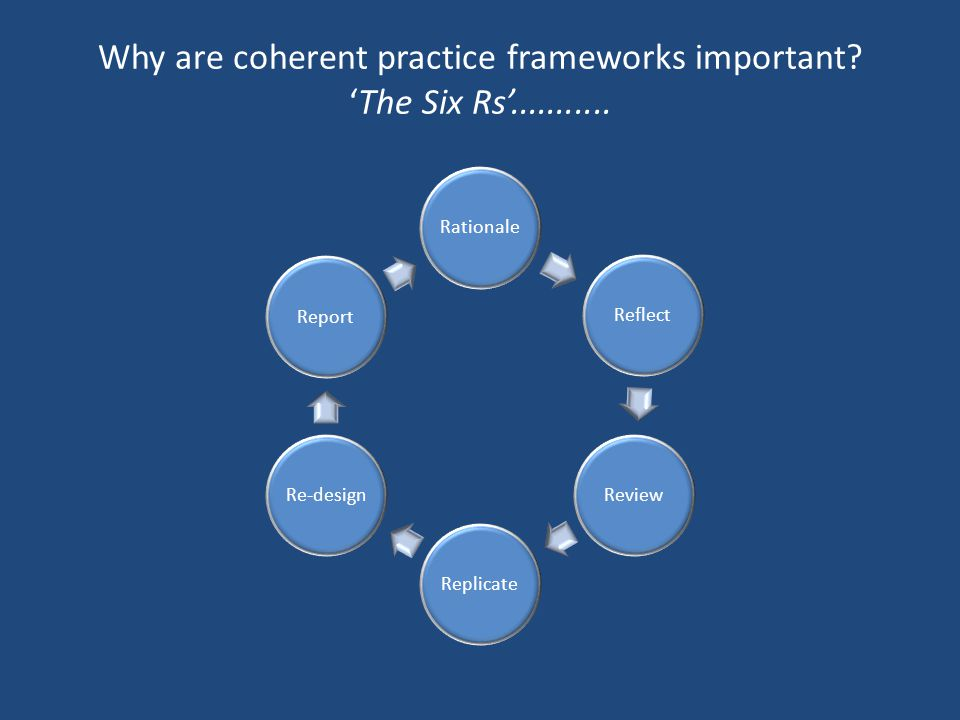 Why are coherent practice frameworks important? 'The Six Rs'........... RationaleReflectReviewReplicateRe-designReport