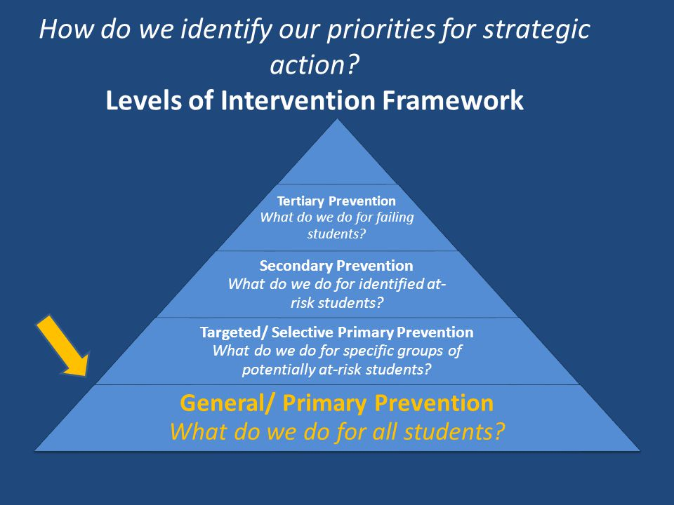 How do we identify our priorities for strategic action? Levels of Intervention Framework Tertiary Prevention What do we do for failing students? Secon