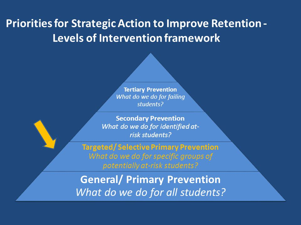 Priorities for Strategic Action to Improve Retention - Levels of Intervention framework Tertiary Prevention What do we do for failing students? Second