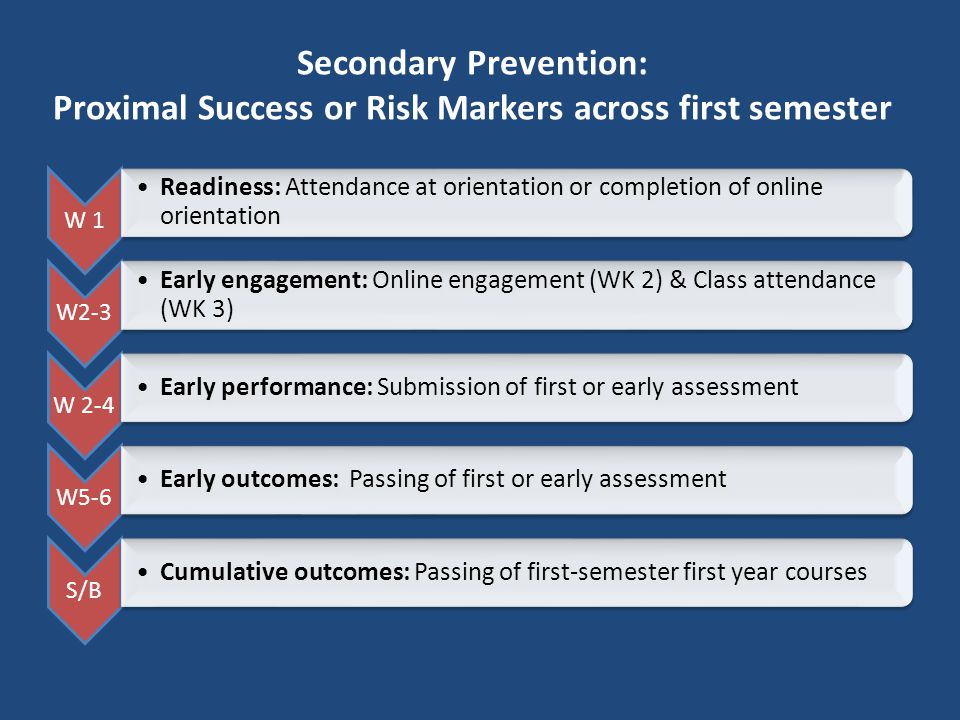 Secondary Prevention: Proximal Success or Risk Markers across first semester W 1 Readiness: Attendance at orientation or completion of online orientat
