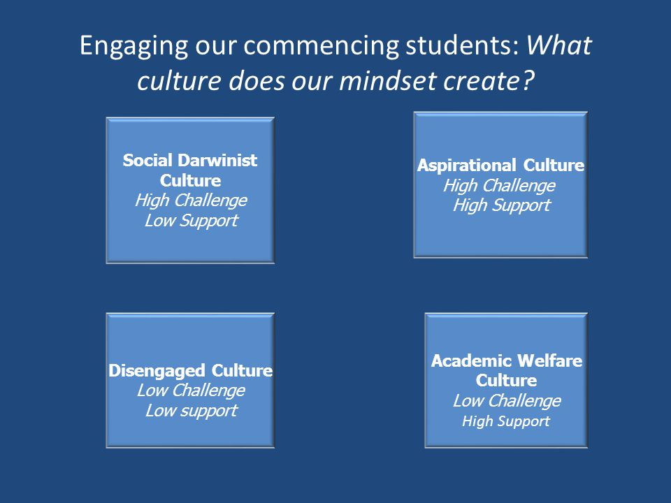 Engaging our commencing students: What culture does our mindset create? Social Darwinist Culture High Challenge Low Support Academic Welfare Culture L