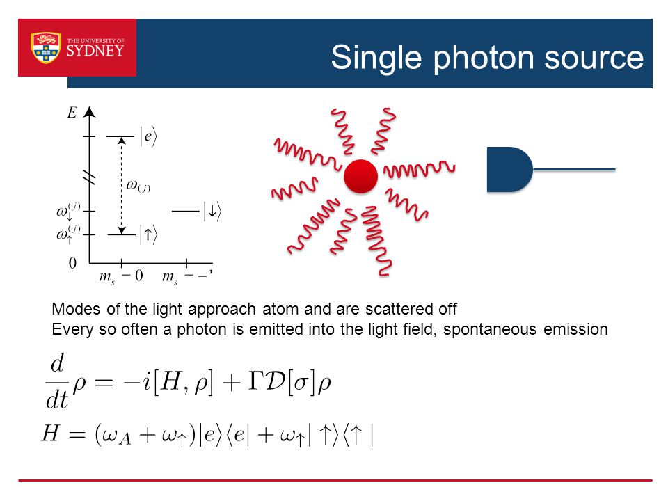 Single photon source Modes of the light approach atom and are scattered off Every so often a photon is emitted into the light field, spontaneous emission Detector counts photons in scattered field