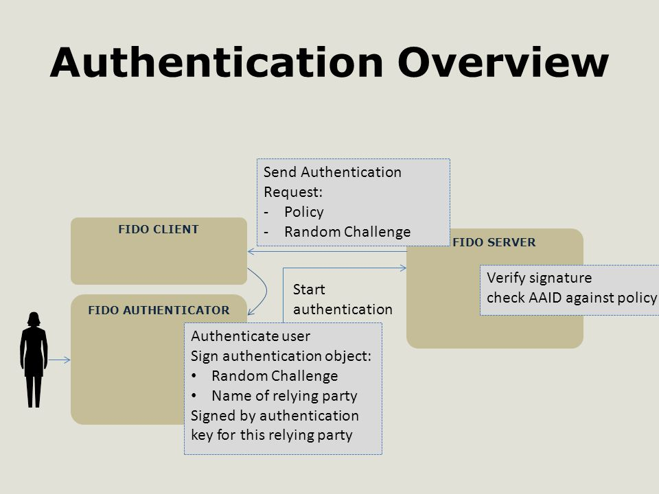 Authentication Overview FIDO AUTHENTICATOR FIDO SERVER FIDO CLIENT Send Authentication Request: -Policy -Random Challenge Start authentication Authenticate user Sign authentication object: Random Challenge Name of relying party Signed by authentication key for this relying party Verify signature check AAID against policy