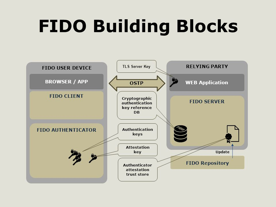 FIDO Building Blocks FIDO USER DEVICE FIDO CLIENT RELYING PARTY FIDO SERVER FIDO Repository FIDO AUTHENTICATOR WEB Application BROWSER / APP Cryptographic authentication key reference DB Authenticator attestation trust store Attestation key Authentication keys Update OSTP TLS Server Key
