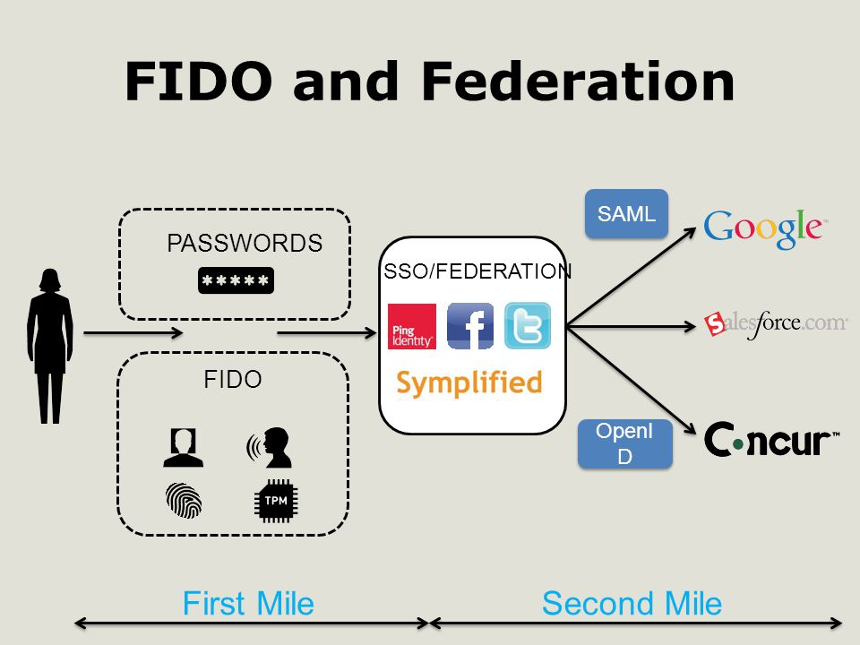 FIDO and Federation FIDO PASSWORDS SSO/FEDERATION First MileSecond Mile SAML OpenI D