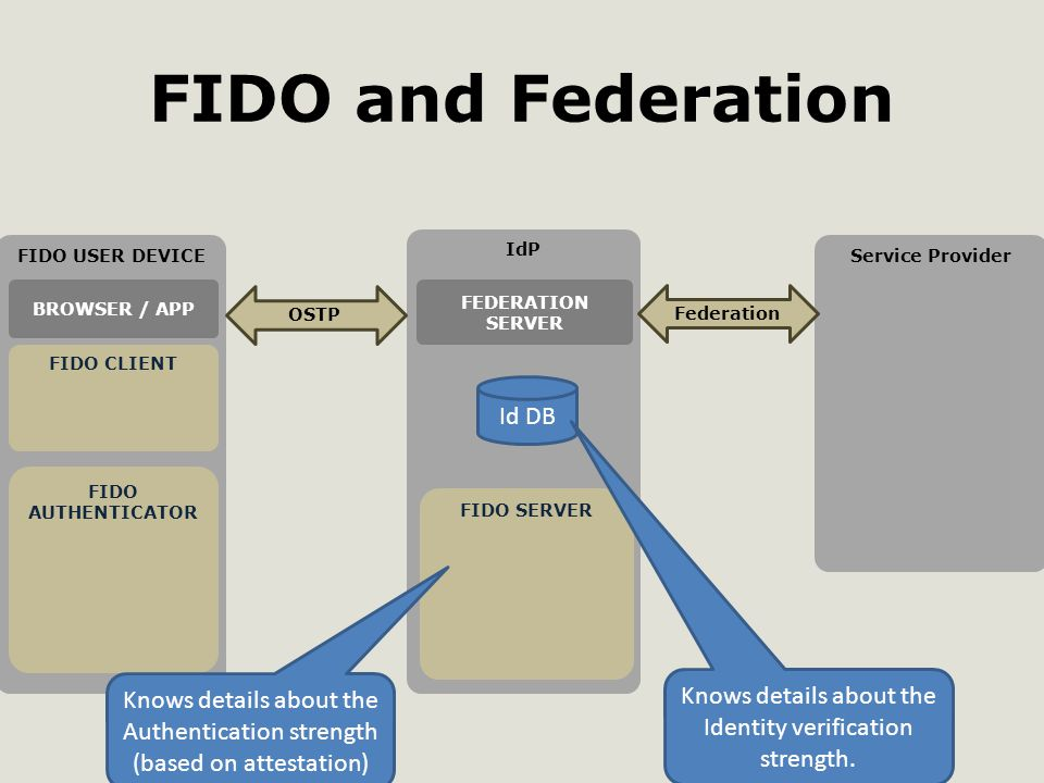 FIDO and Federation FIDO USER DEVICE FIDO CLIENT IdP FIDO SERVER FIDO AUTHENTICATOR FEDERATION SERVER BROWSER / APP OSTP Service Provider Federation Id DB Knows details about the Authentication strength (based on attestation) Knows details about the Identity verification strength.