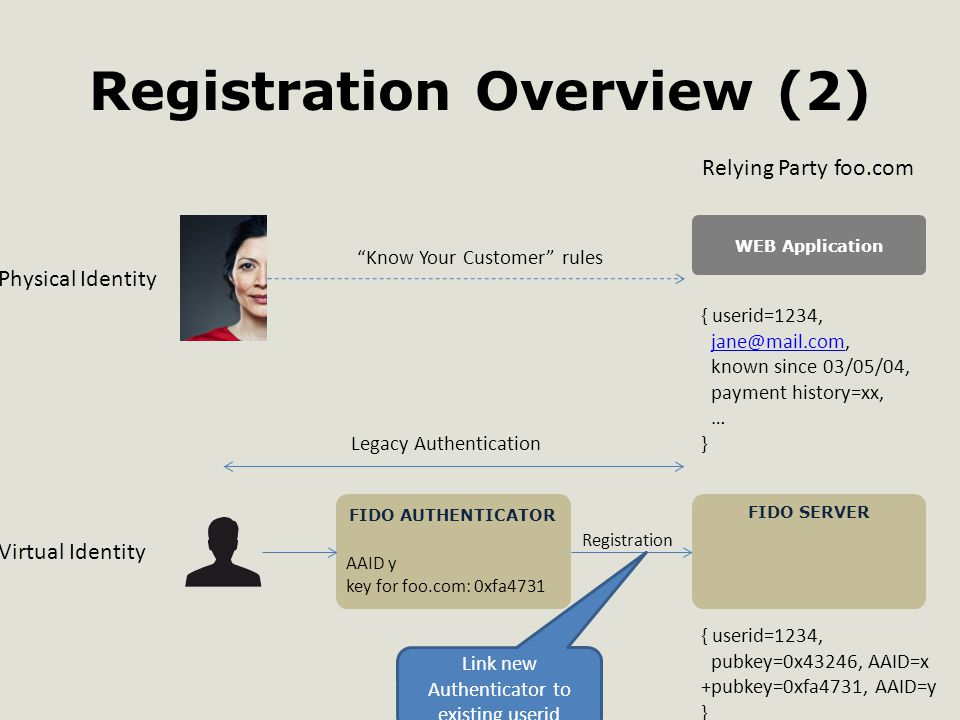 Registration Overview (2) Physical Identity Virtual Identity FIDO AUTHENTICATOR FIDO SERVER WEB Application { userid=1234, jane@mail.com, known since 03/05/04, payment history=xx, … }jane@mail.com { userid=1234, pubkey=0x43246, AAID=x +pubkey=0xfa4731, AAID=y } Registration AAID y key for foo.com: 0xfa4731 Relying Party foo.com Link new Authenticator to existing userid Know Your Customer rules Legacy Authentication