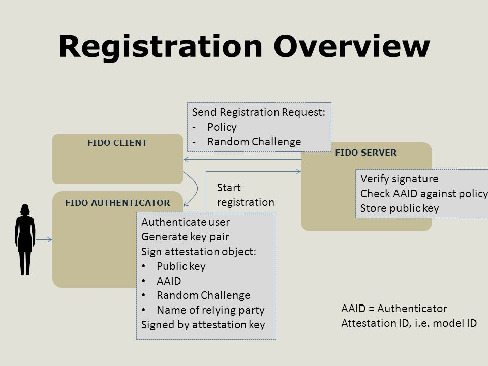 Registration Overview FIDO AUTHENTICATOR FIDO SERVER FIDO CLIENT Send Registration Request: -Policy -Random Challenge Start registration Authenticate user Generate key pair Sign attestation object: Public key AAID Random Challenge Name of relying party Signed by attestation key Verify signature Check AAID against policy Store public key AAID = Authenticator Attestation ID, i.e.