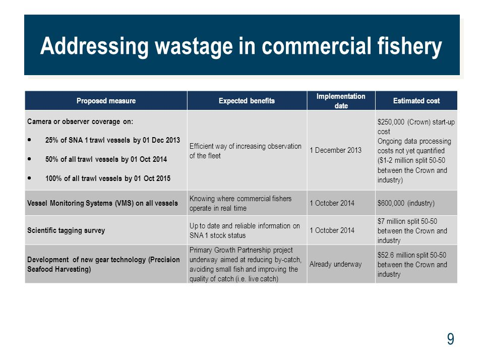 www.mpi.govt.nz 10 Other measures – changes to the rules for commercial fishers Proposed measureExpected benefits Implementation date Estimated cost Introduce a move on rule, where fishers move fishing spots where a significant portion of catch is small juvenile fish.
