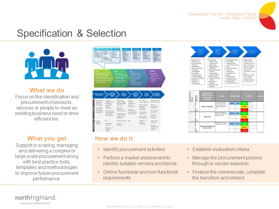 PROPRIETARY AND CONFIDENTIAL TO NORTH HIGHLAND CHANGING THE WAY ORGANIZATIONS THINK, FEEL AND DO Specification & Selection Identify procurement activi