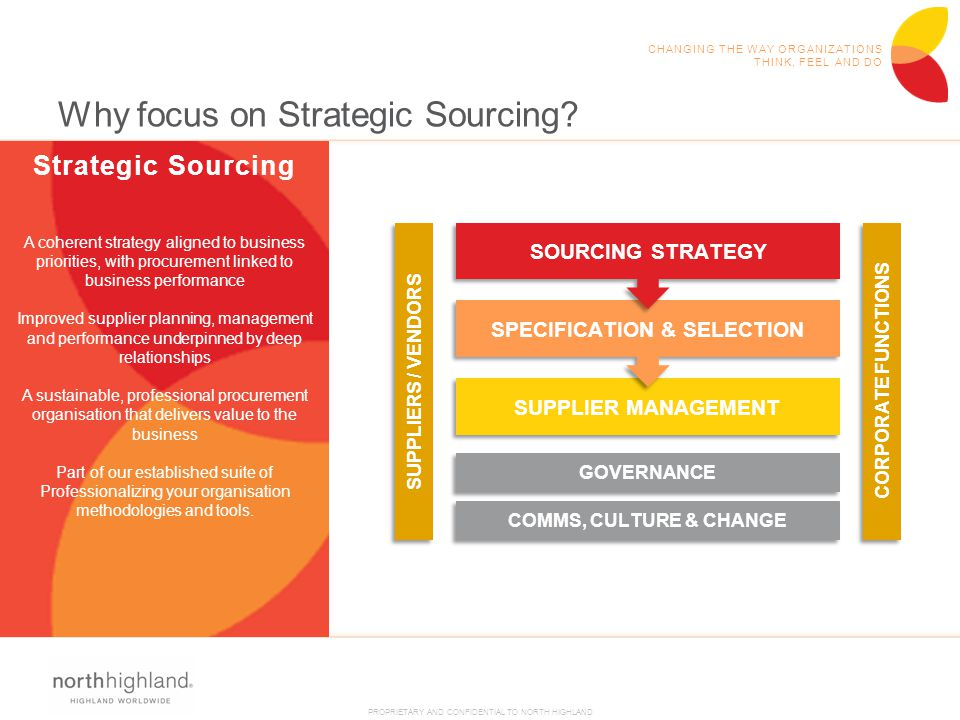 PROPRIETARY AND CONFIDENTIAL TO NORTH HIGHLAND CHANGING THE WAY ORGANIZATIONS THINK, FEEL AND DO Why focus on Strategic Sourcing? SUPPLIER MANAGEMENT