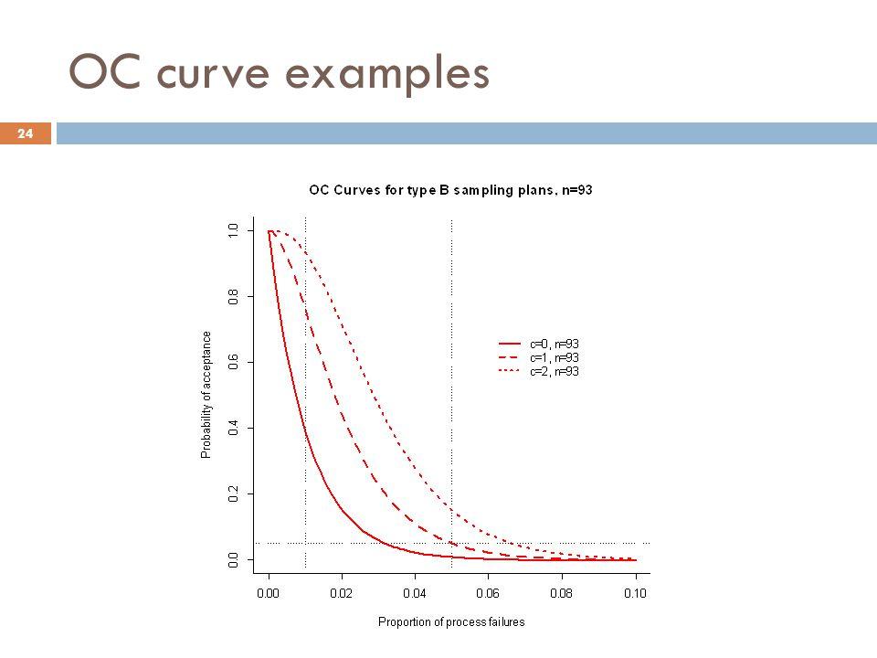 OC curve examples 24