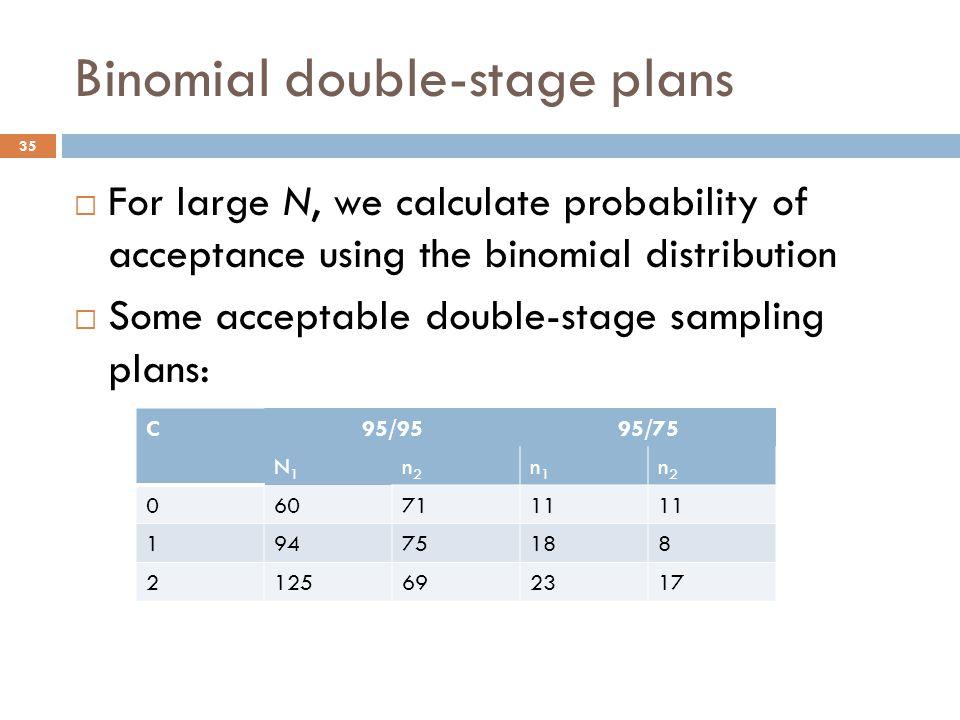 Binomial double-stage plans  For large N, we calculate probability of acceptance using the binomial distribution  Some acceptable double-stage sampling plans: 35 C95/9595/75 N1N1 n2n2 n1n1 n2n2 0607111 19475188 2125692317