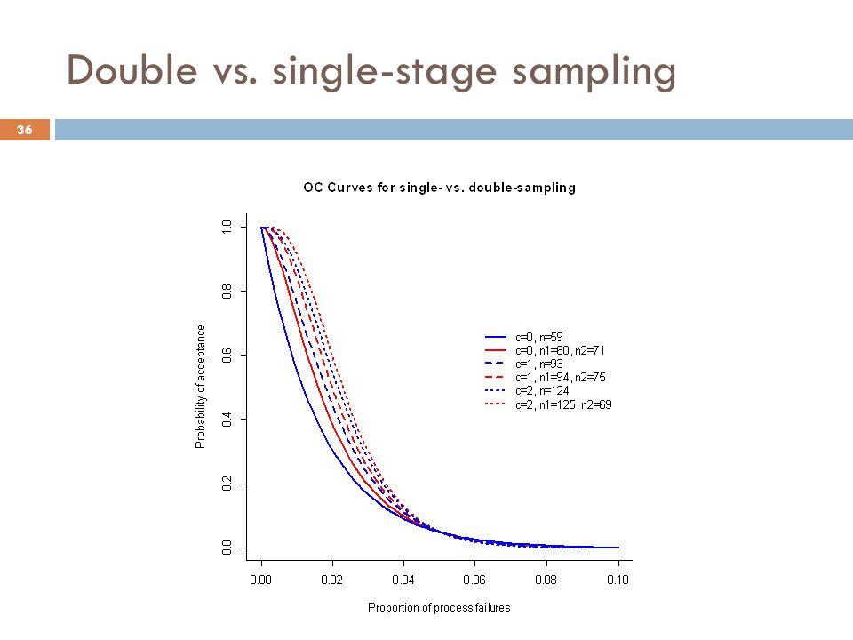 Double vs. single-stage sampling 36