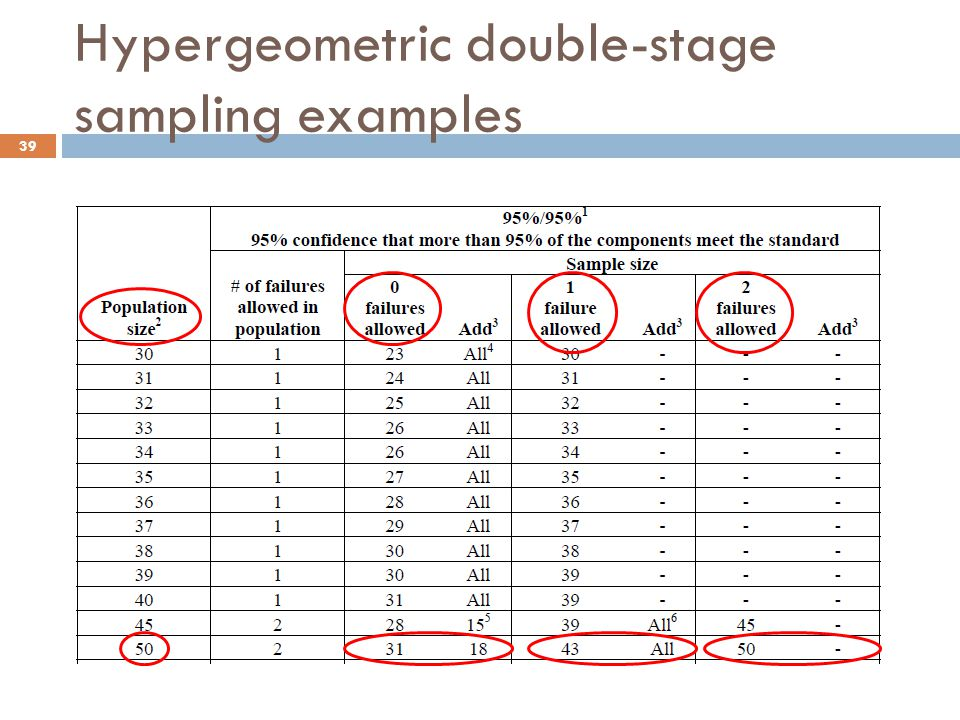 Hypergeometric double-stage sampling examples 39
