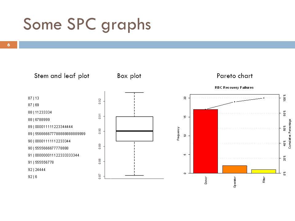 Some SPC graphs Stem and leaf plotBox plotPareto chart 6