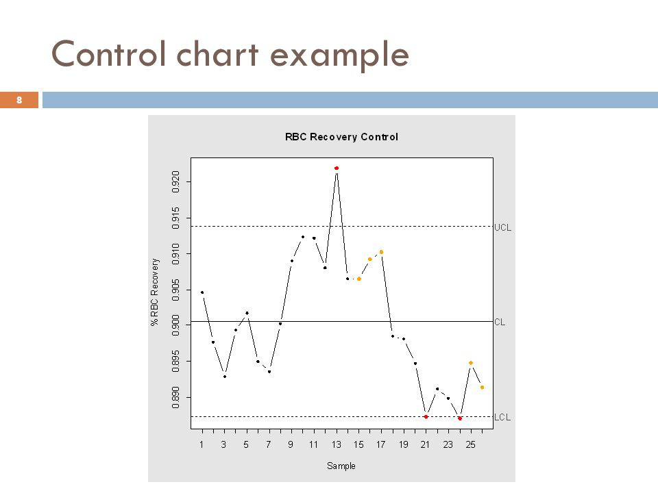 Control chart example 8