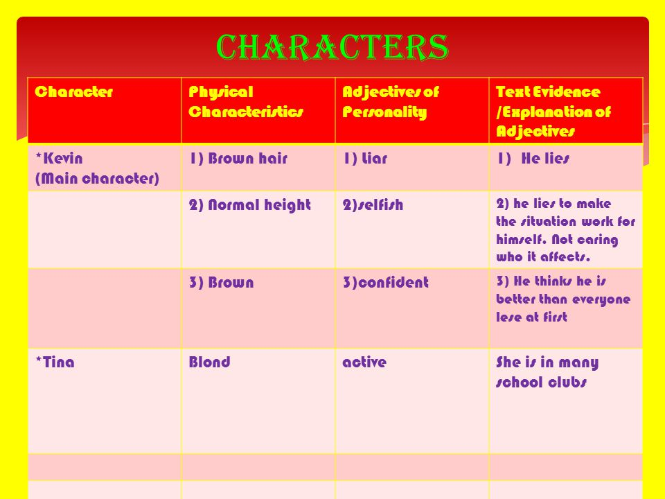 Characters CharacterPhysical Characteristics Adjectives of Personality Text Evidence /Explanation of Adjectives *Kevin (Main character) 1) Brown hair1