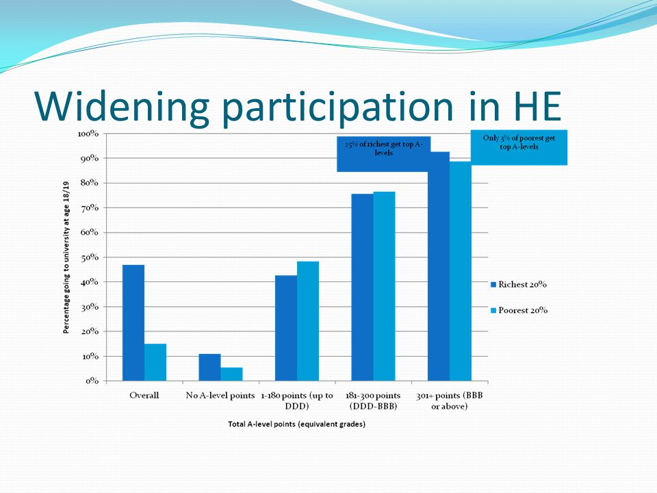 Widening participation in HE