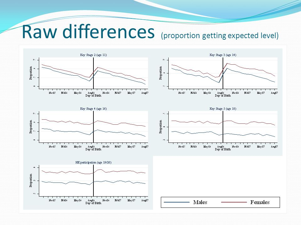Raw differences (proportion getting expected level)
