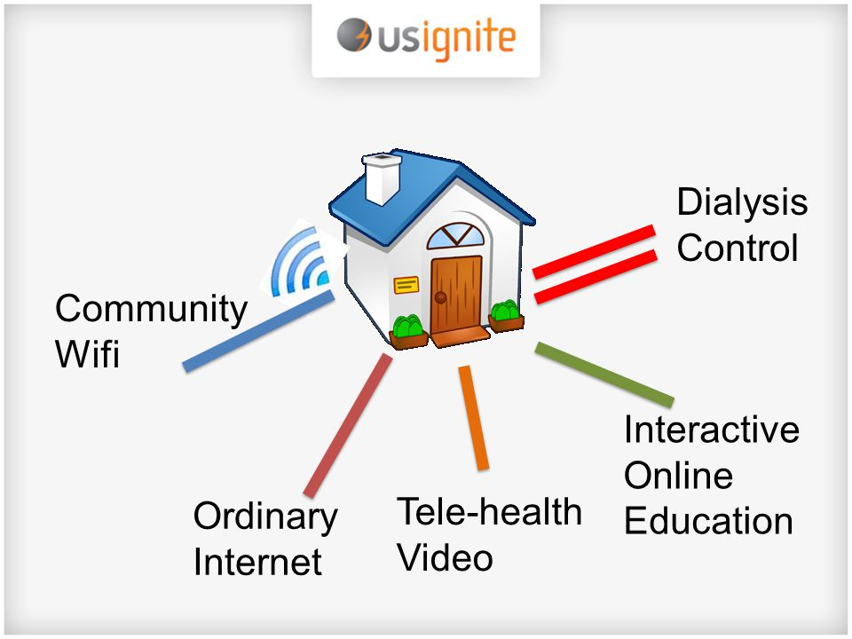 Ordinary Internet Tele-health Video Community Wifi Interactive Online Education Dialysis Control
