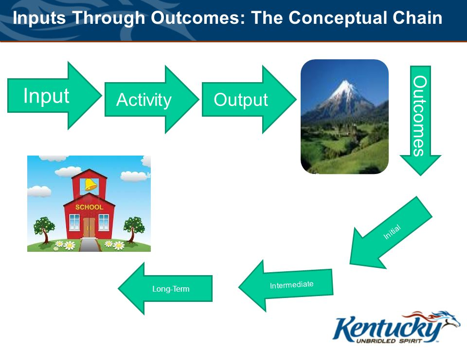 Input Outcomes ActivityOutput Initial Intermediate Long-Term Inputs Through Outcomes: The Conceptual Chain