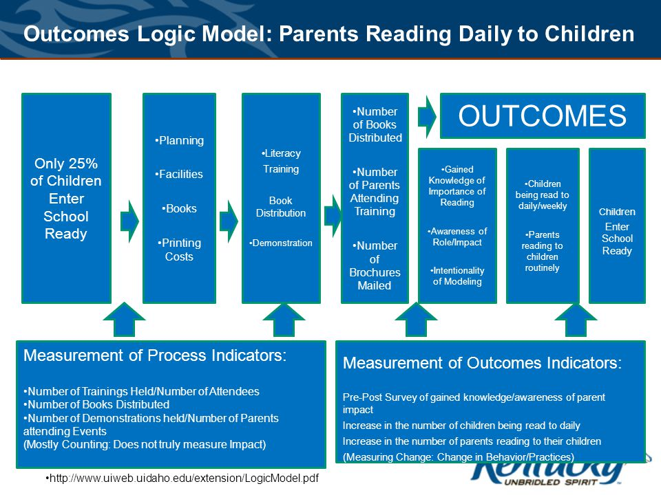 Only 25% of Children Enter School Ready Planning Facilities Books Printing Costs Literacy Training Book Distribution Demonstration Number of Books Distributed Number of Parents Attending Training Number of Brochures Mailed OUTCOMES Gained Knowledge of Importance of Reading Awareness of Role/Impact Intentionality of Modeling Children being read to daily/weekly Parents reading to children routinely Children Enter School Ready Measurement of Process Indicators: Number of Trainings Held/Number of Attendees Number of Books Distributed Number of Demonstrations held/Number of Parents attending Events (Mostly Counting: Does not truly measure Impact) Outcomes Logic Model: Parents Reading Daily to Children Measurement of Outcomes Indicators: Pre-Post Survey of gained knowledge/awareness of parent impact Increase in the number of children being read to daily Increase in the number of parents reading to their children (Measuring Change: Change in Behavior/Practices) http://www.uiweb.uidaho.edu/extension/LogicModel.pdf