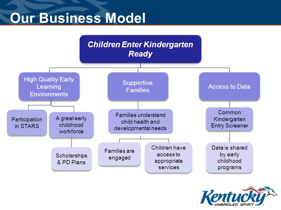 Our Business Model Children Enter Kindergarten Ready High Quality Early Learning Environments Supportive Families Access to Data Participation in STARS A great early childhood workforce Families understand child health and developmental needs Common Kindergarten Entry Screener Scholarships & PD Plans Families are engaged Children have access to appropriate services Data is shared by early childhood programs