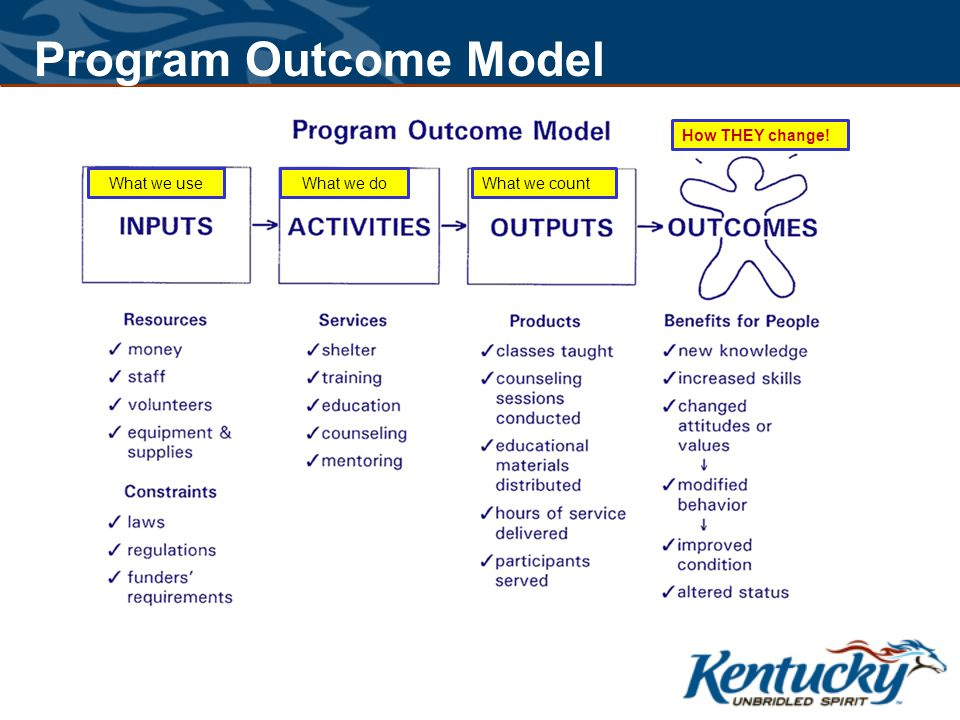 What we useWhat we doWhat we count How THEY change! Program Outcome Model
