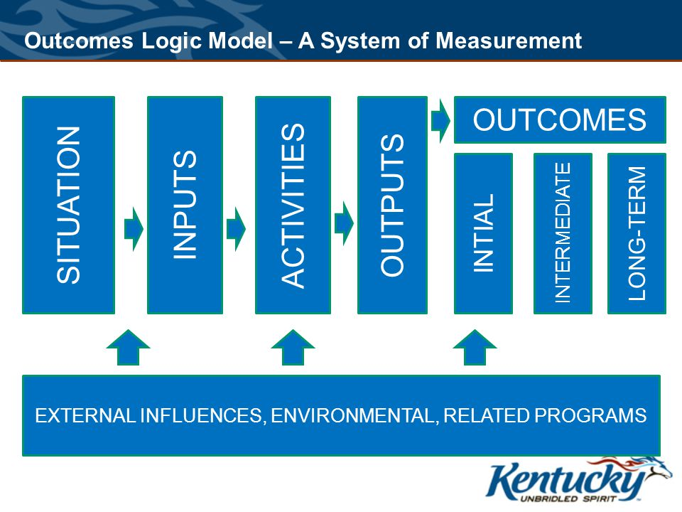 SITUATION INPUTS ACTIVITIES OUTPUTS OUTCOMES INTIAL INTERMEDIATE LONG-TERM EXTERNAL INFLUENCES, ENVIRONMENTAL, RELATED PROGRAMS Outcomes Logic Model – A System of Measurement