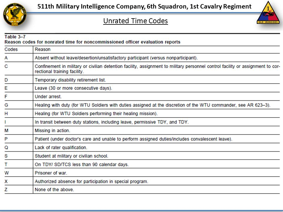 511th Military Intelligence Company, 6th Squadron, 1st Cavalry Regiment Unrated Time Codes