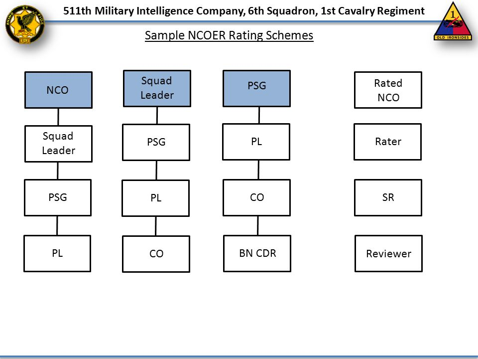 511th Military Intelligence Company, 6th Squadron, 1st Cavalry Regiment Sample NCOER Rating Schemes NCO Squad Leader PSG PL Squad Leader PSG PL CO PSG