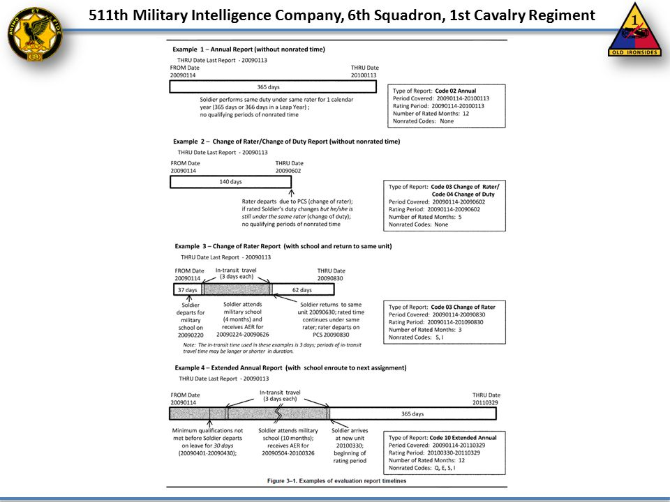 511th Military Intelligence Company, 6th Squadron, 1st Cavalry Regiment Appealing an evaluation report on the sole basis of a self authored statement of disagreement will not be successful.