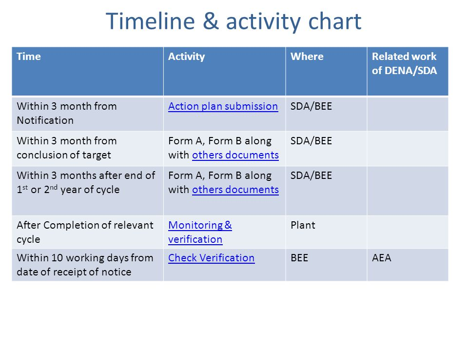 Timeline & activity chart TimeActivityWhereRelated work of DENA/SDA Within 3 month from Notification Action plan submissionSDA/BEE Within 3 month from conclusion of target Form A, Form B along with others documentsothers documents SDA/BEE Within 3 months after end of 1 st or 2 nd year of cycle Form A, Form B along with others documentsothers documents SDA/BEE After Completion of relevant cycle Monitoring & verification Plant Within 10 working days from date of receipt of notice Check VerificationBEEAEA