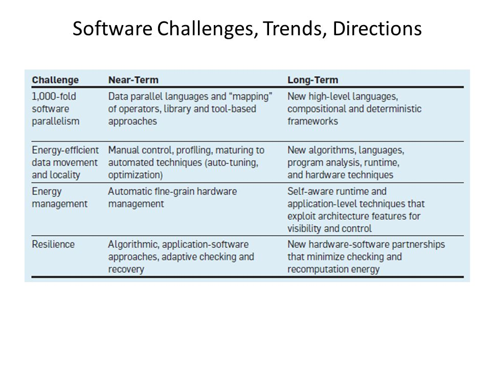 Software Challenges, Trends, Directions