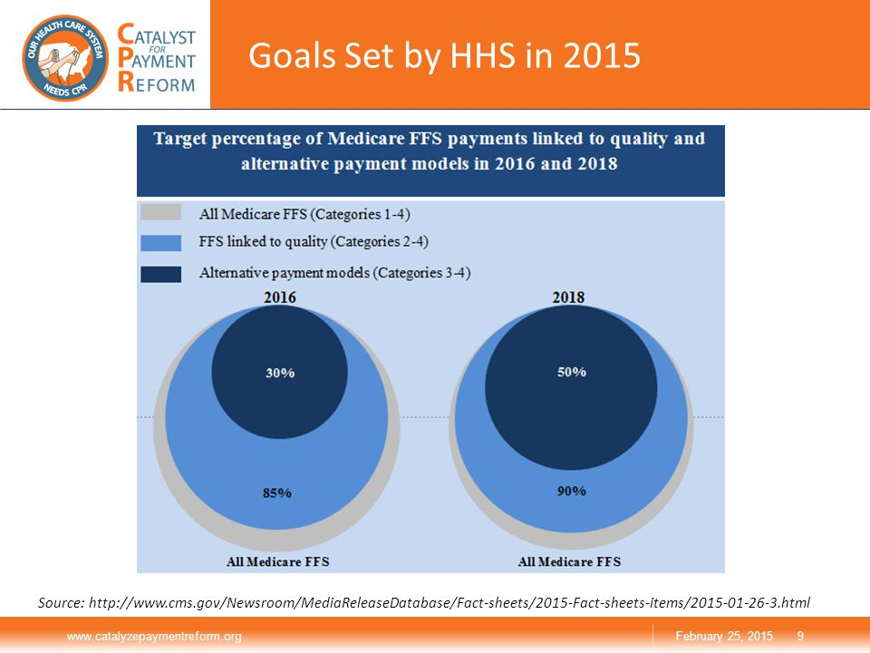 Goals Set by HHS in 2015 www.catalyzepaymentreform.org9February 25, 2015 Source: http://www.cms.gov/Newsroom/MediaReleaseDatabase/Fact-sheets/2015-Fact-sheets-items/2015-01-26-3.html