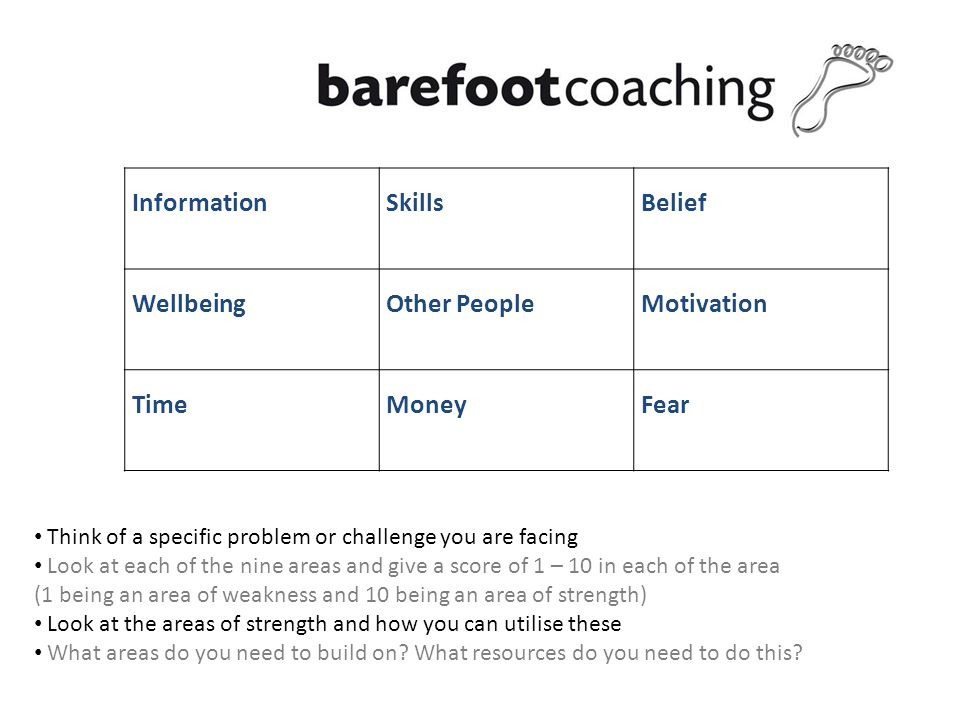 InformationSkillsBelief WellbeingOther PeopleMotivation TimeMoneyFear Think of a specific problem or challenge you are facing Look at each of the nine areas and give a score of 1 – 10 in each of the area (1 being an area of weakness and 10 being an area of strength) Look at the areas of strength and how you can utilise these What areas do you need to build on.