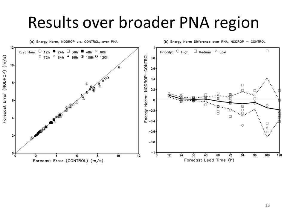 Results over broader PNA region 16