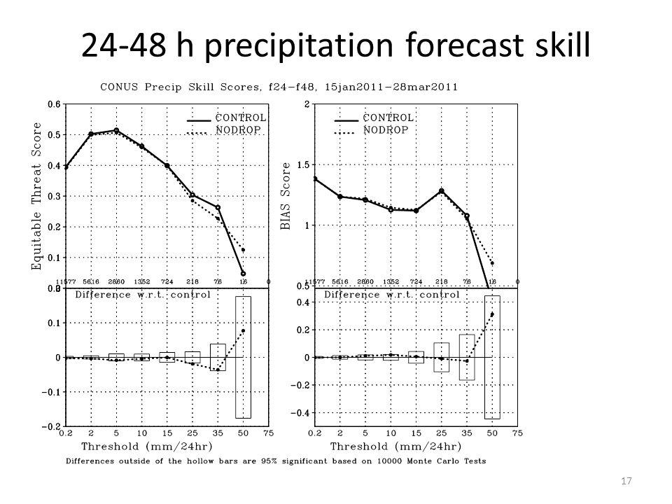 24-48 h precipitation forecast skill 17