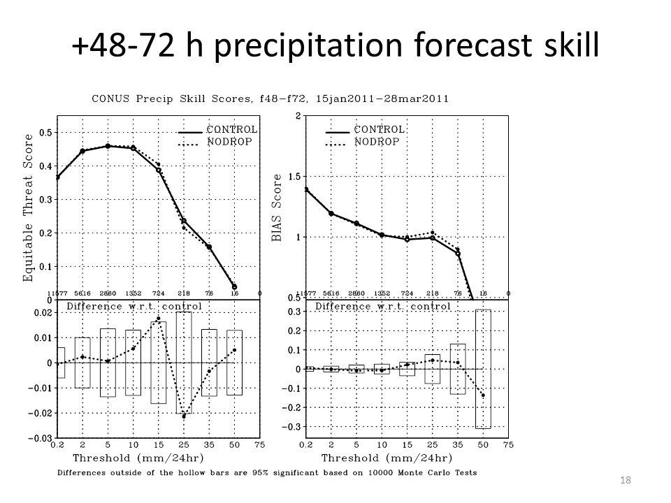 +48-72 h precipitation forecast skill 18