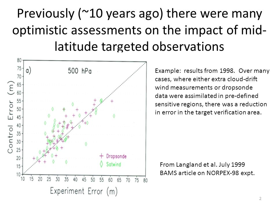 Previously (~10 years ago) there were many optimistic assessments on the impact of mid- latitude targeted observations From Langland et al. July 1999