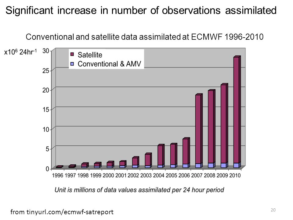 Significant increase in number of observations assimilated Conventional and satellite data assimilated at ECMWF 1996-2010 from tinyurl.com/ecmwf-satre